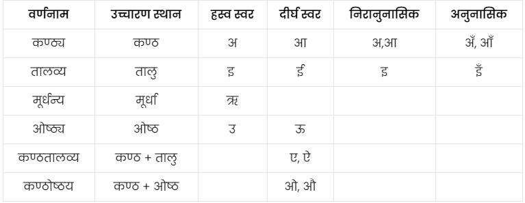 Swar in Hindi varnmala